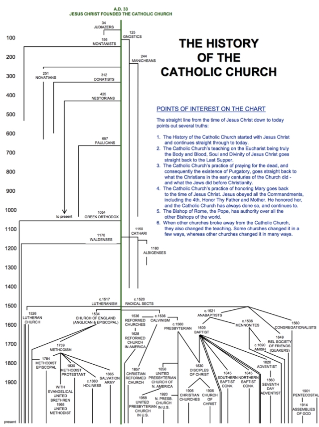 History Of The Catholic Church - Diagram.jpg