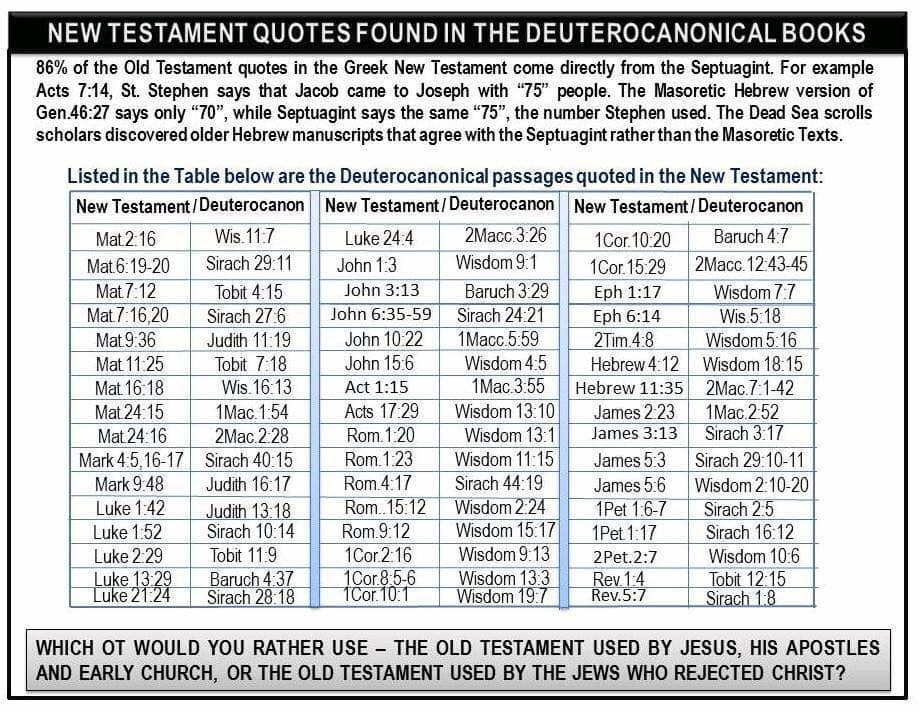 New Testament quotes from deuterocanonical books.jpg