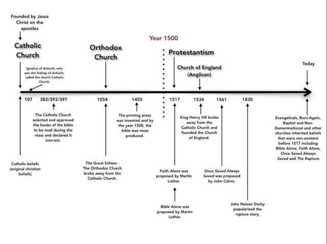 Christian Timeline