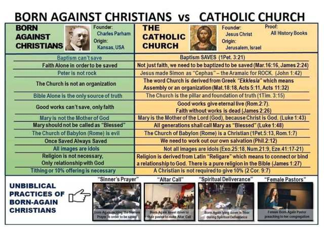 born again vs Catholic Church